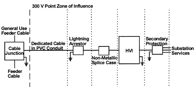 theory of wireline isolation gpr and lightning. Black Bedroom Furniture Sets. Home Design Ideas